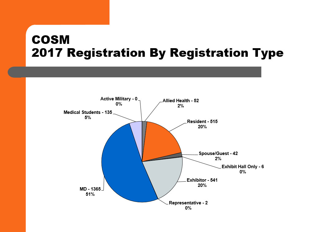 2017 COSM registration graph