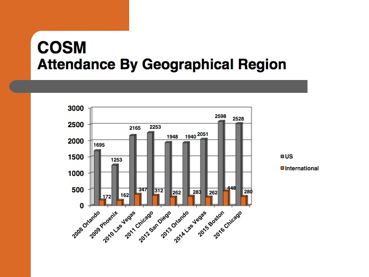 COSM 2016 attendance by geographical region
