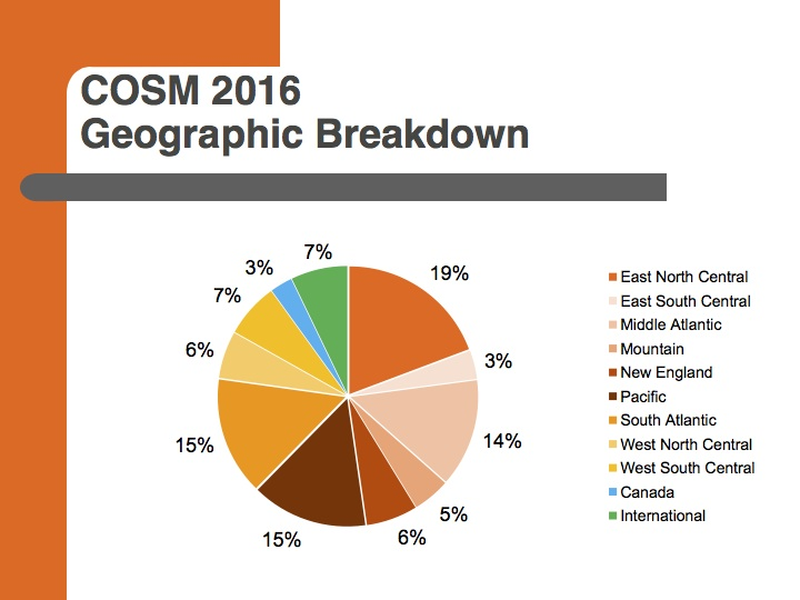 COSM 2016 geographic breakdown