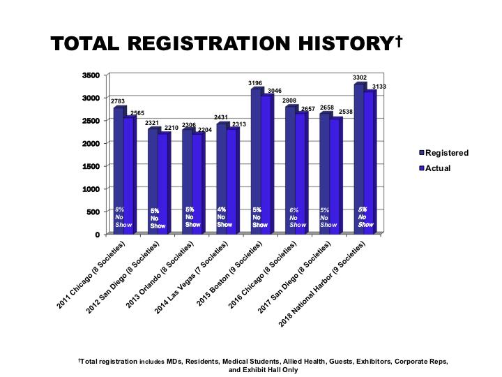 TOTAL REGISTRATION HISTORY