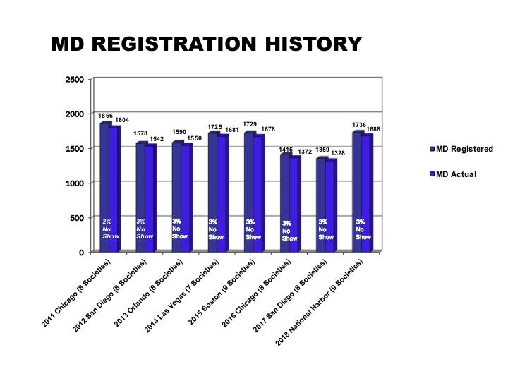 MD REGISTRATION HISTORY