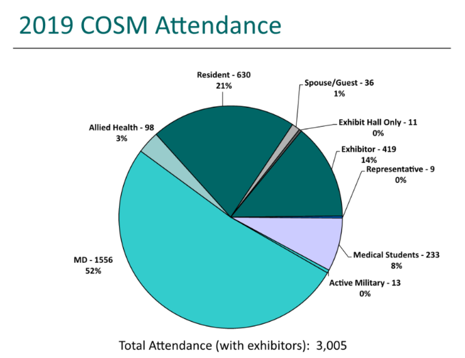 2019 cosm attendance
