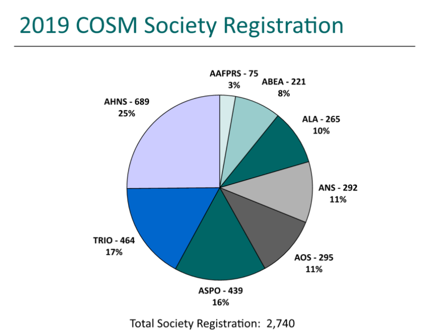 2019 cosm society registration